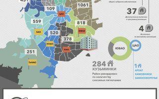 Итоговый список по реновации домов в Симферопольском проезде 2017 года