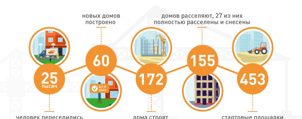 Утверждена программа сноса столичных пятиэтажек в 2017 году