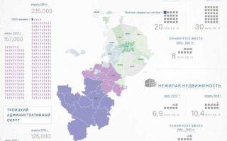 Спрос на новостройки ТиНАО выше, чем в Москве и Подмосковье