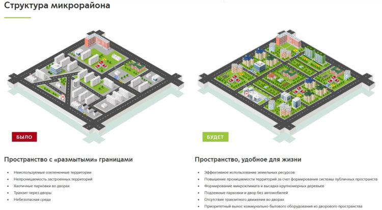Структура микрорайона