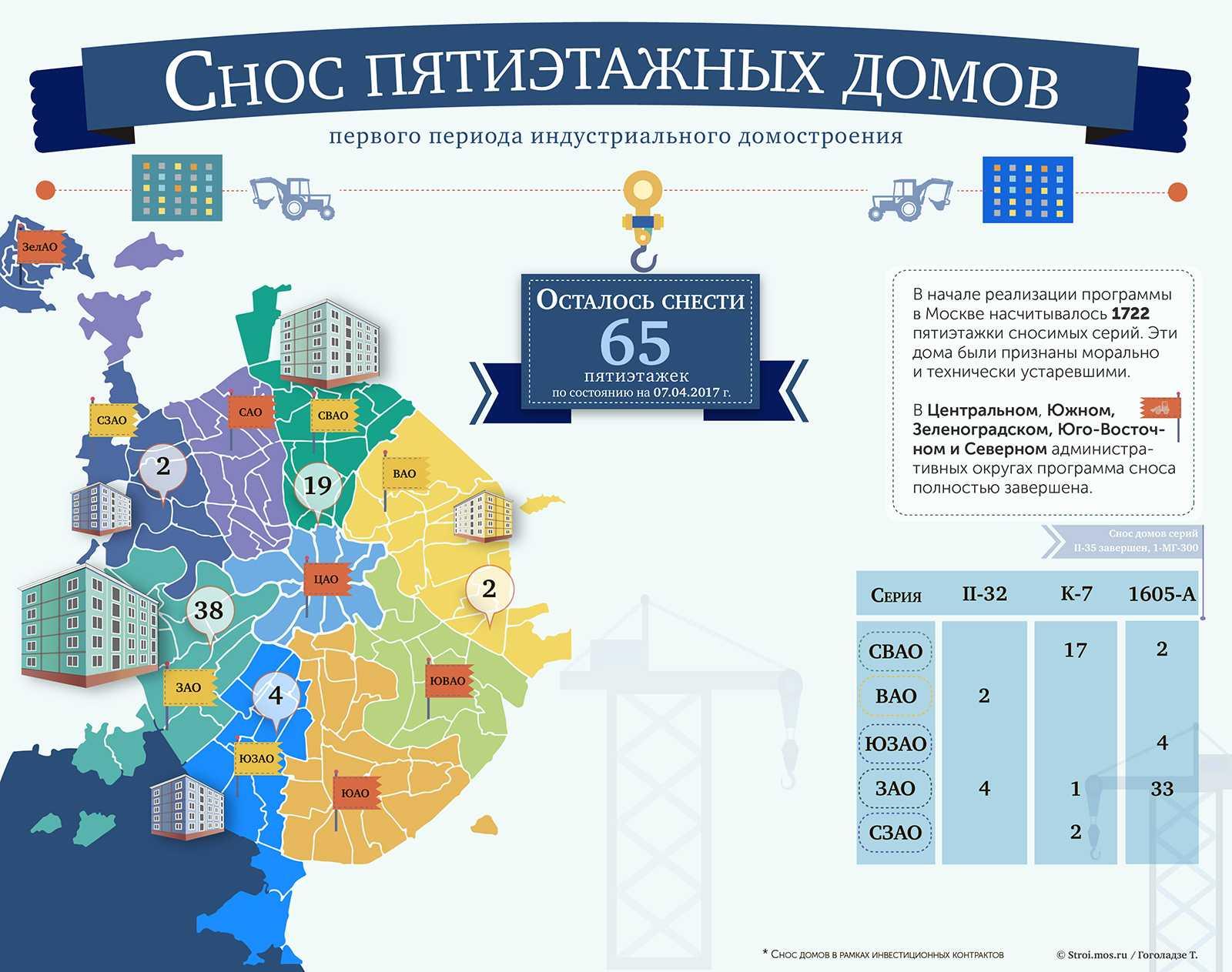 65 5-этажек уйдут под снос до 2025 года
