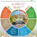 инфографика по реновации