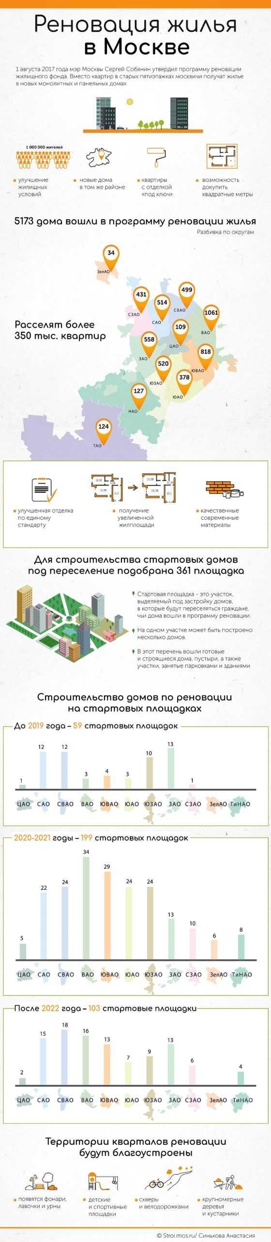 статистика реновации москвы